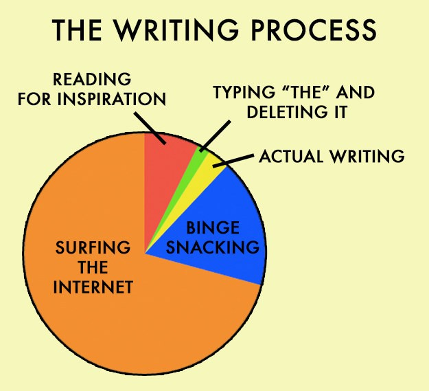 writing-process